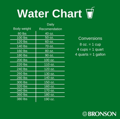 Chart explaining how much water your body needs each day